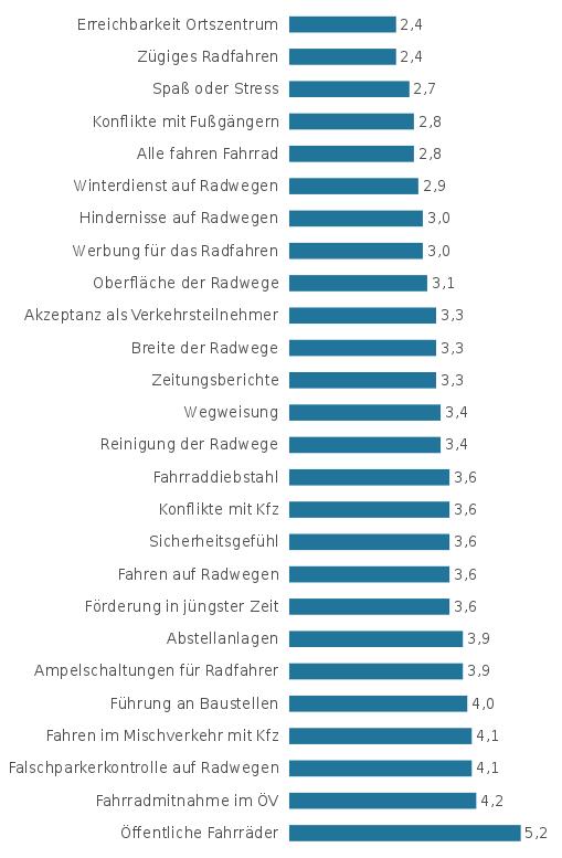 ADFC-Fahrradklimatest 2014 Ergebnisse für Weßling